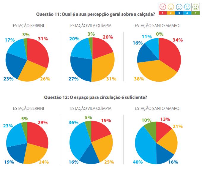 Gráficos presentes no Diagnóstico e Propostas para a Melhoria da Microacessibilidade.