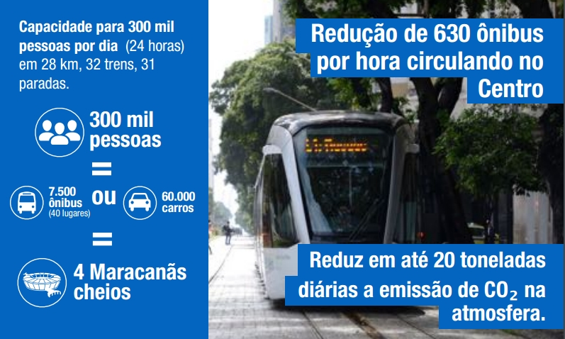 (Vantagens do VLT / Reprodução- Prefeitura do Rio de Janeiro)