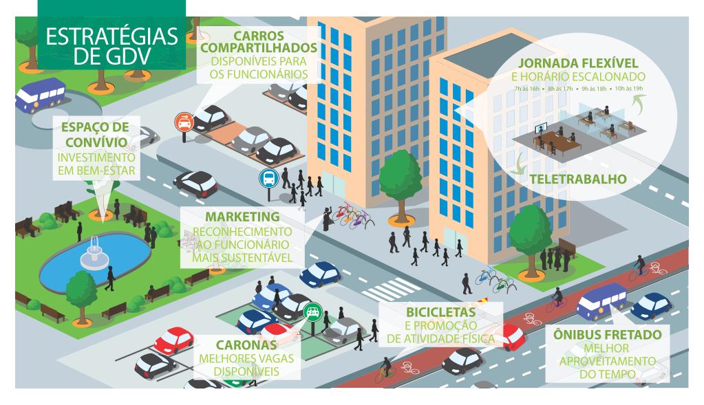 estratégias de GDV - wri cidades