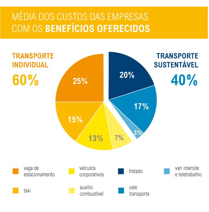 (gráfico: Mariana Gil/WRI Brasil Cidades Sustentáveis)