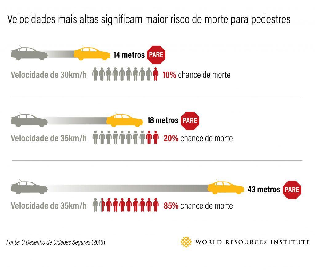 O risco aos pedestres aumenta conforme aumenta a velocidade dos veículos (fonte: Equipe de segurança viária do WRI)
