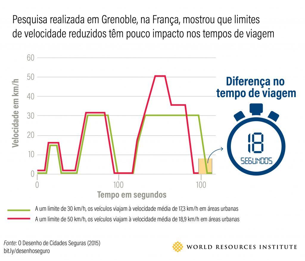 Figura 4 - Pesquisa feita em Grenoble, na França, mostrou que um limite de velocidade mais baixo teve baixo impacto marginal no tempo de viagem (Fonte: equipe de segurança viária do WRI, adaptado de Ville30.