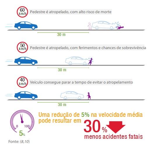 Pequenas reduções de velocidade diminuem de forma significativa as mortes no trânsito.