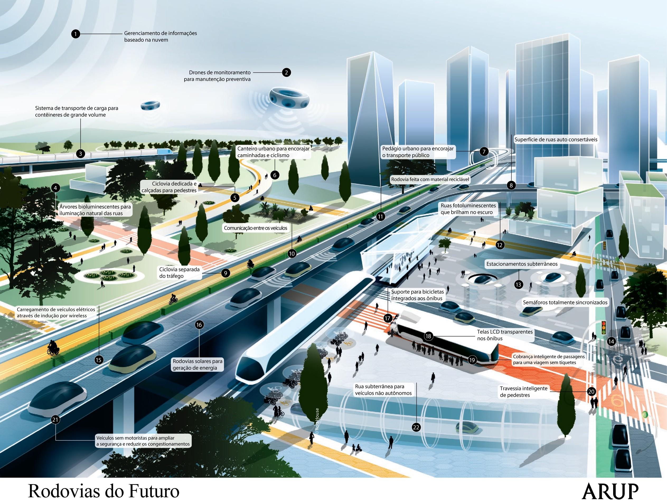 Futuro da mobilidade (Rodovias do futuro/ Divulgação ARUP)