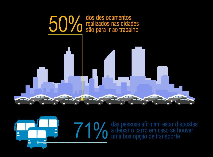(Infográfico: Mariana Gil/WRI Brasil Cidades Sustentáveis)