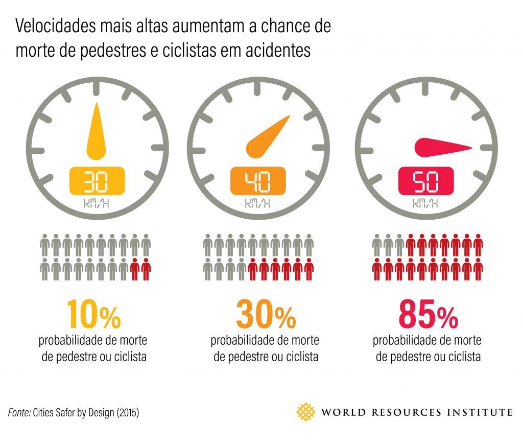 Figura 2 - O risco de um pedestre ou ciclista morrer em uma colisão aumenta conforme a velocidade do veículo (Fonte: equipe de segurança viária do WRI)