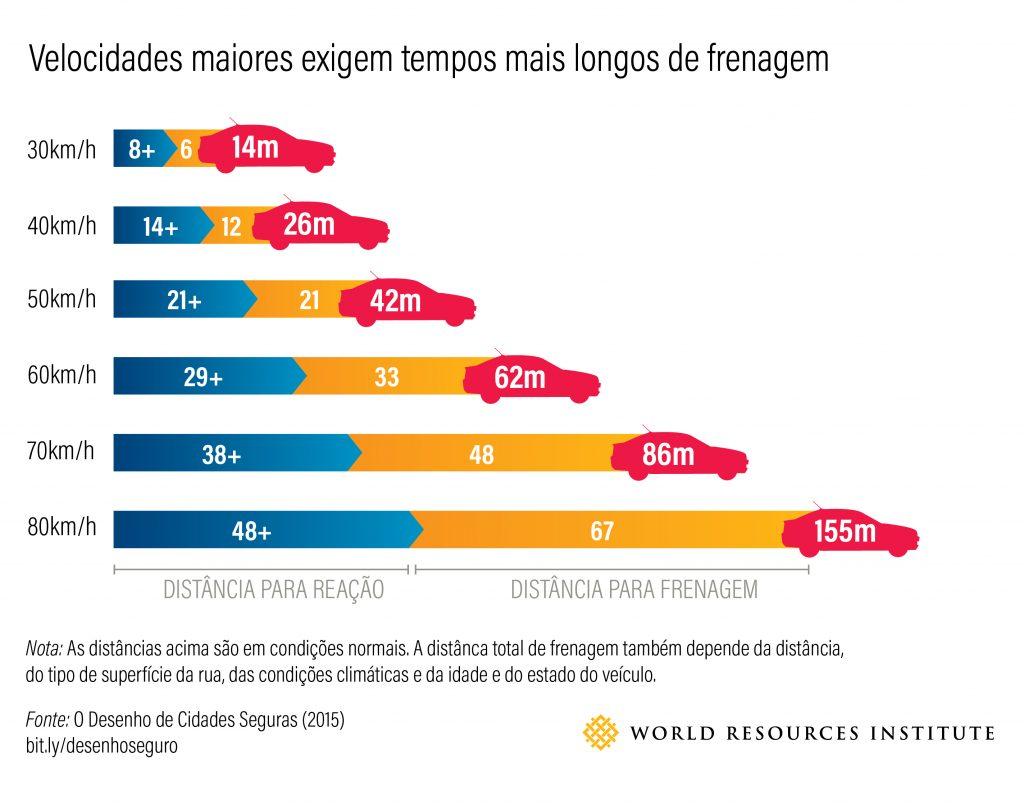 Figura 3 - O tempo de frenagem de um carro em velocidades diferentes (Fonte: equipe de segurança viária do WRI)