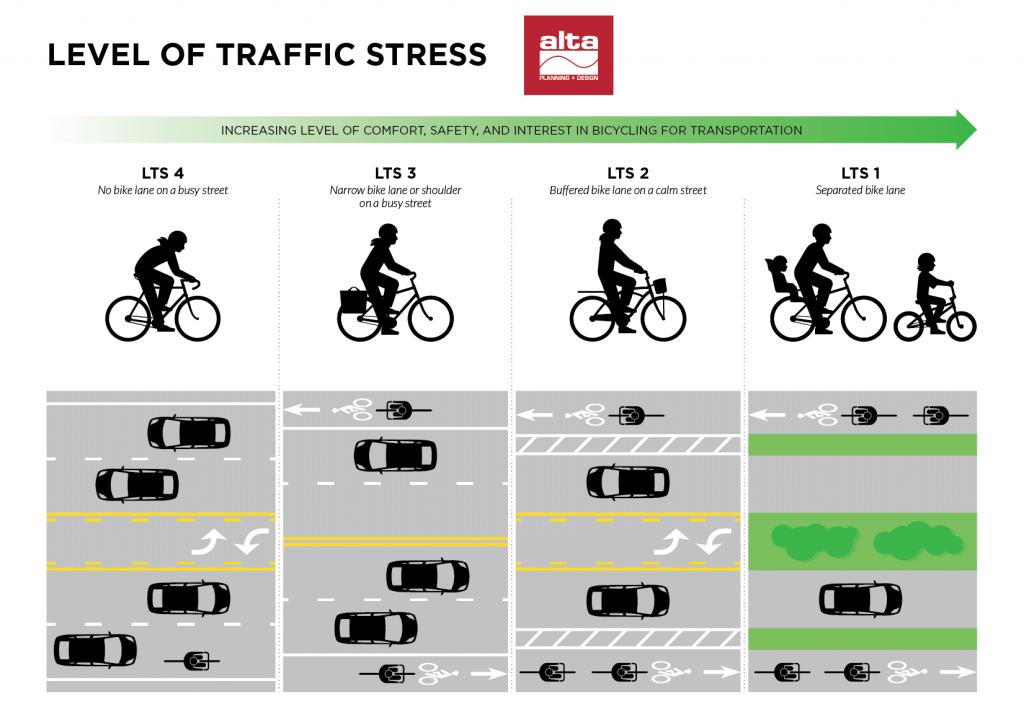 Gráfico de LTS produzido pela agência Alta Planning mostra os níveis de estresse de tráfego em relação ao nível de interesse dos ciclistas. (Imagem: Alta Planning)