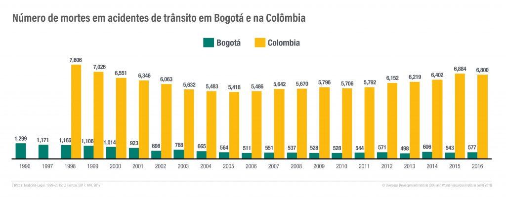 mortes_colombia