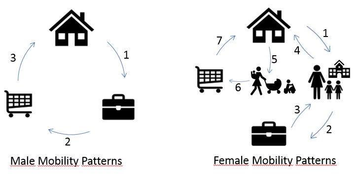 Padrões de mobilidade masculino e feminino. (Imagem: GEMOTT/Universitat Autònoma de Barcelona)